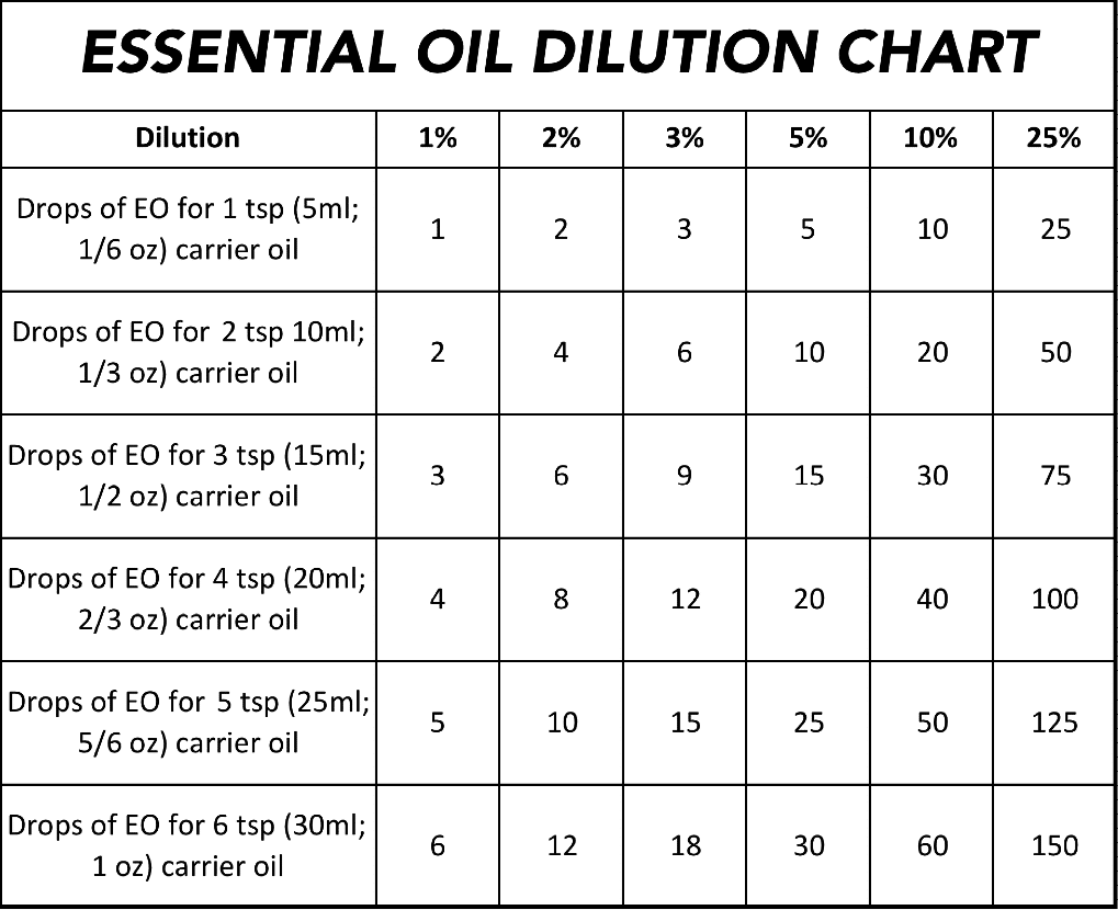 essential-oil-dilution-chart-final